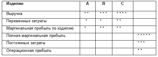 Метод переменных затрат